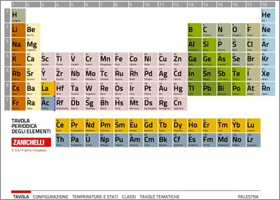 Benvenuti boschi rizzoni biochimicamente - Tavola periodica interattiva zanichelli ...