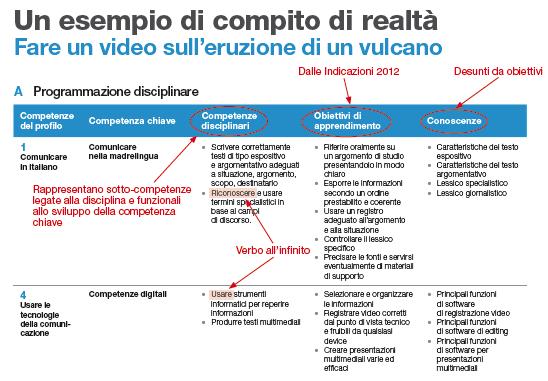 Compiti di realt e progetti multidisciplinari la for Test di italiano per carta di soggiorno esempi