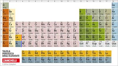 tavola periodica zanichelli da