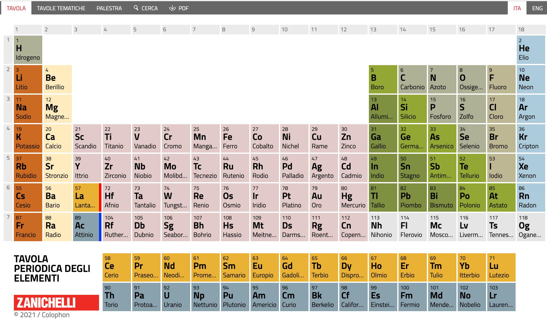 Tavola periodica degli elementi Zanichelli